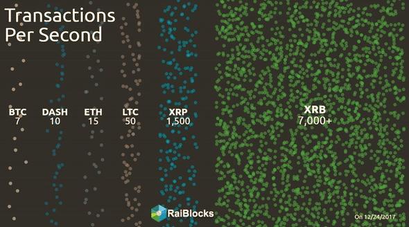 Velocidade Raiblocks