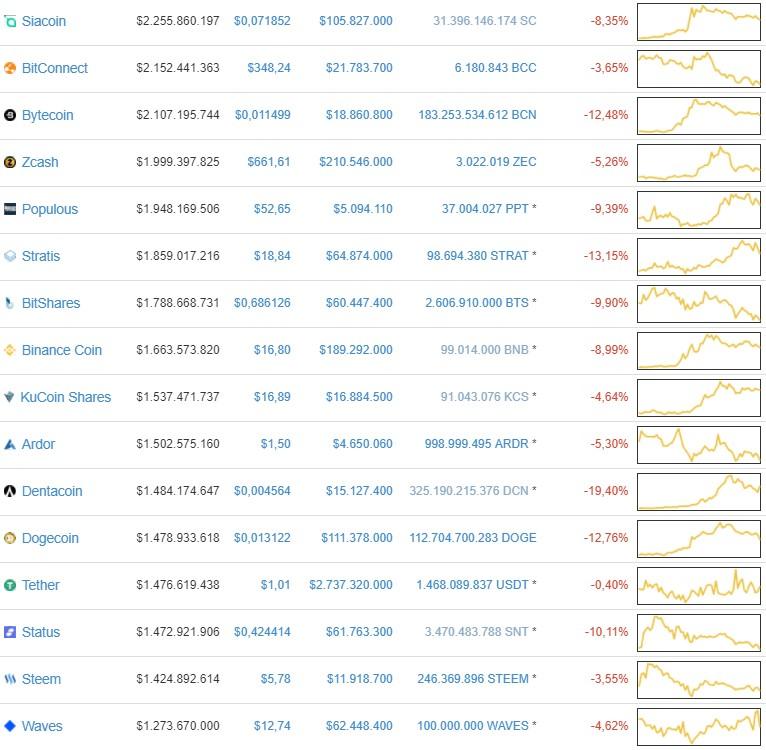Todas moedas caindo