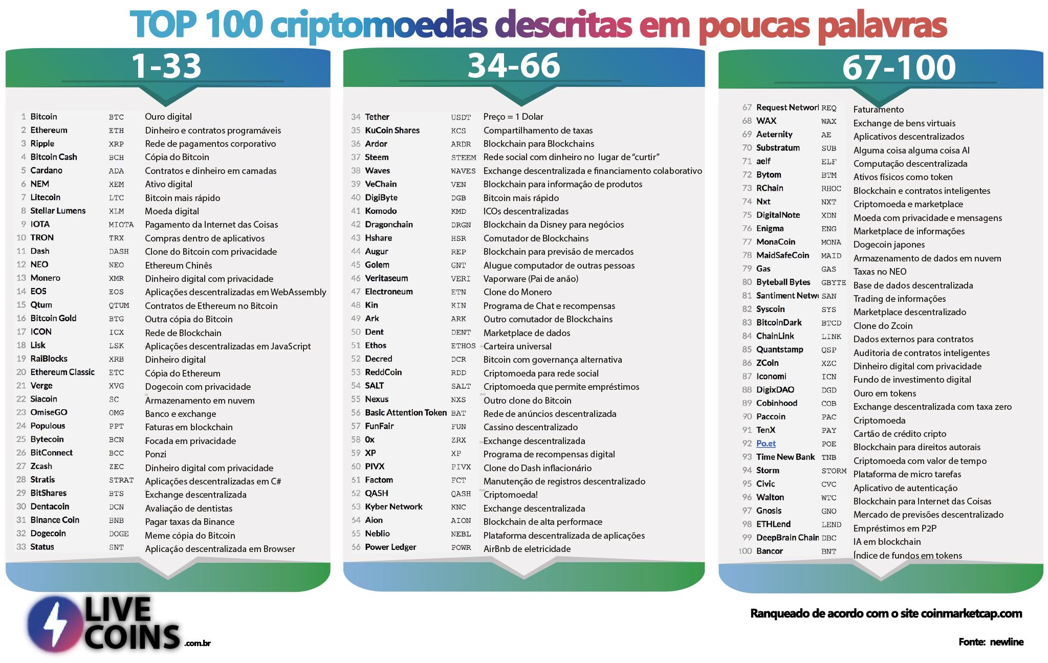 top 100 moedas digitais