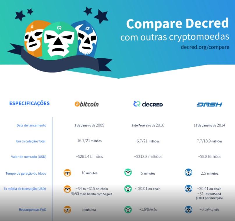 Comparação deCRED bitcoin