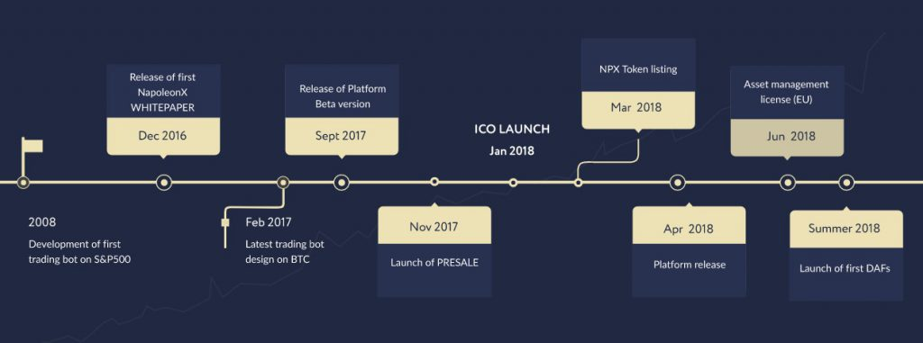 NapoleonX Roadmap