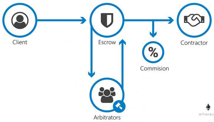 O que é Escrow em Criptomoedas