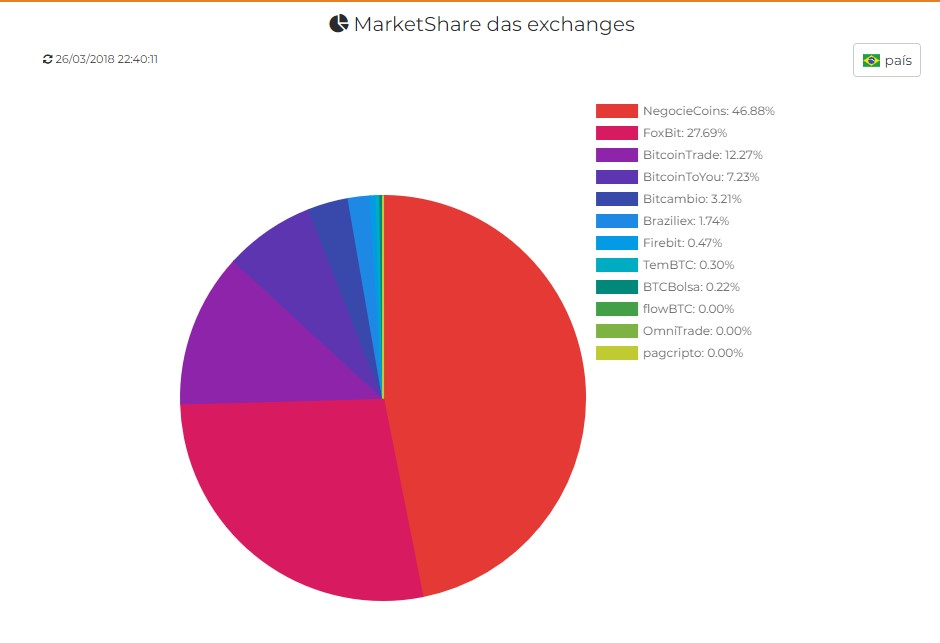 MarketShare WatchCoins