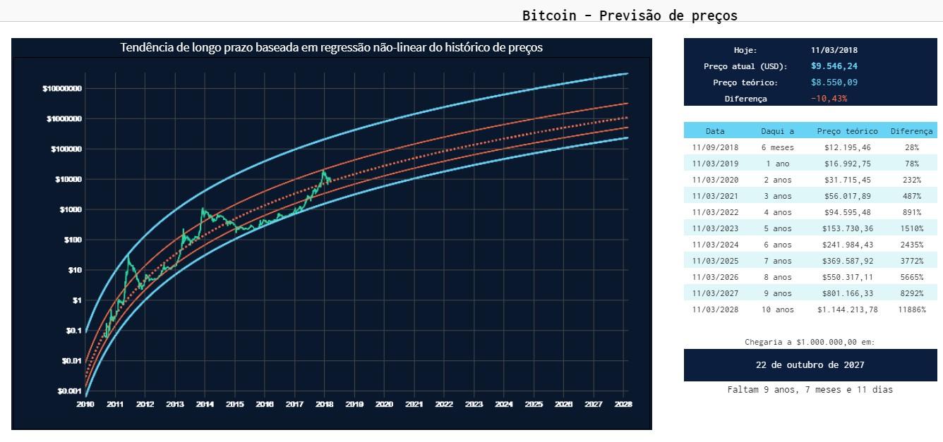 Previsão Bitcoin