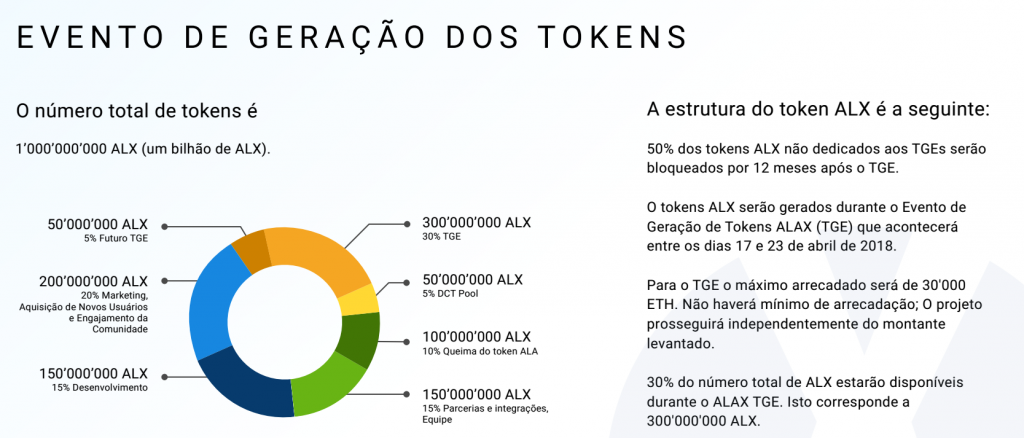 Alax Tokens