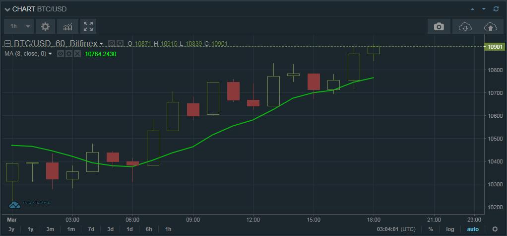 Day trade - Gráfico 2