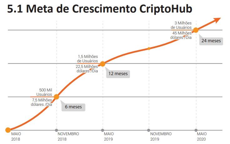 Meta de Crescimento CriptoHub