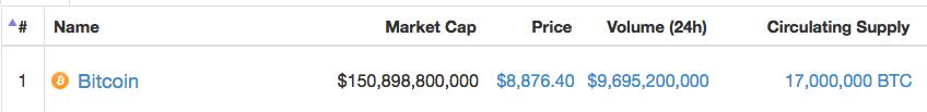 Coinmarketcap - 17 milhoes de BTC Minerados - Aniversário do BTC