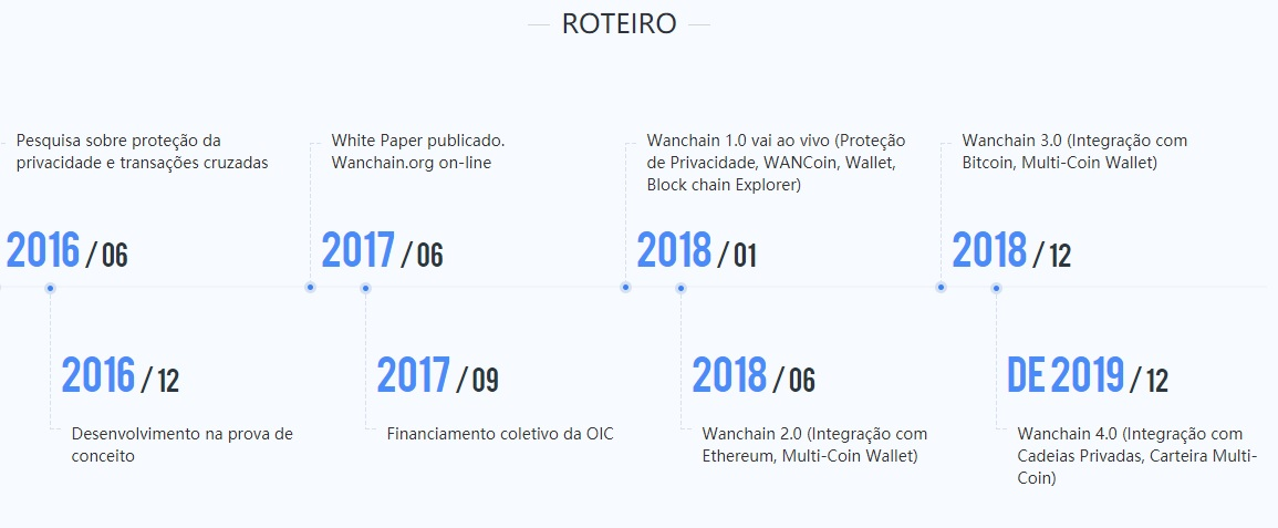 Roadmap Wanchain