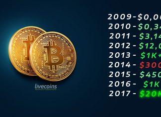 Preço Histórico Bitcoin 2009 2017