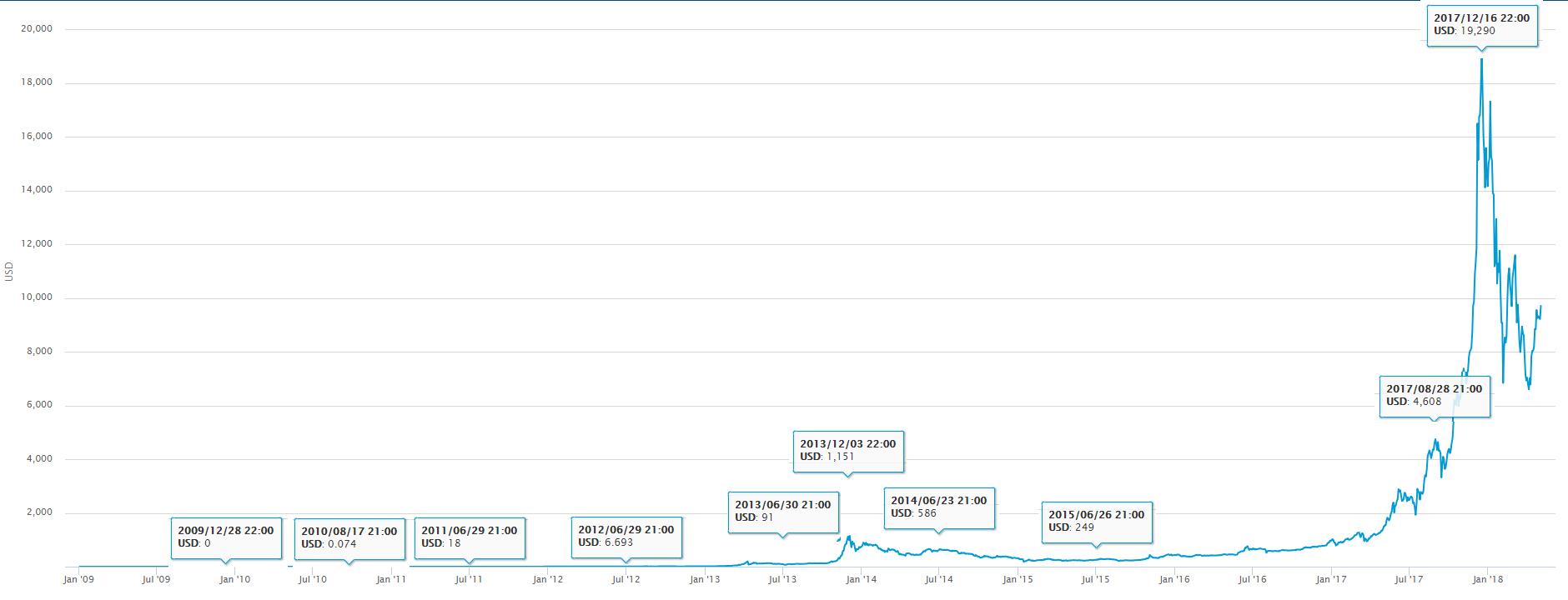 commercio bitcoin grafico storia)