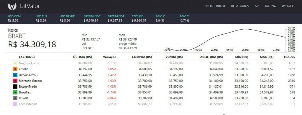 Ferramenta para Arbitragem Internacional. BRXBT (Bitcoin no Brasil), Ágio C (Ágio do Dólar Comercial) e USD BRXBT (Dólar Bitcoin).