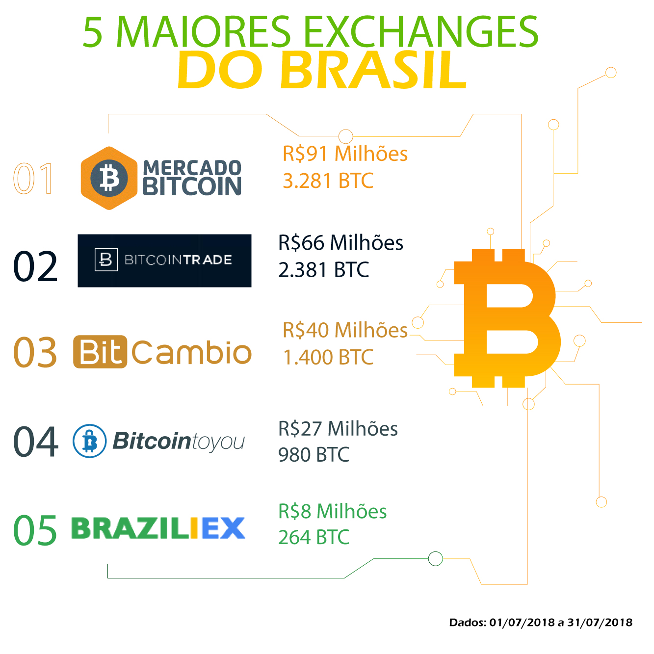 5-Maiores-Exchanges-Brasil-2018