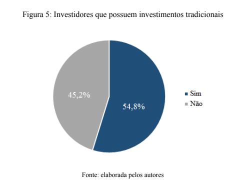 Salário investidores Bitcoin Brasil. Imagem, Pesquisa