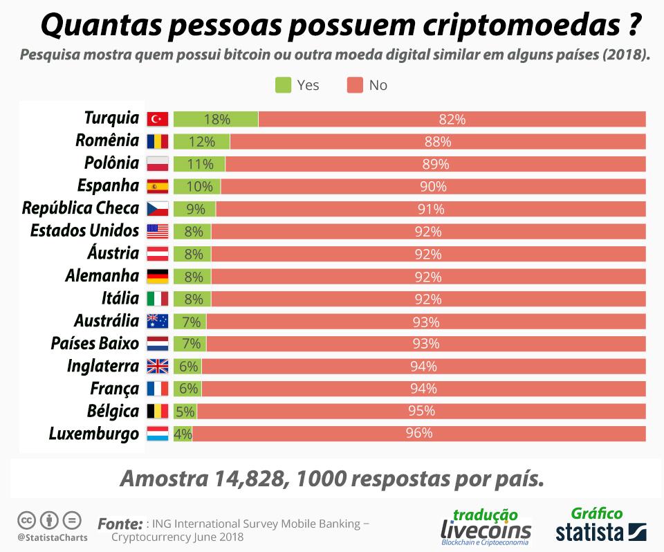 Quantas pessoas tem cripto