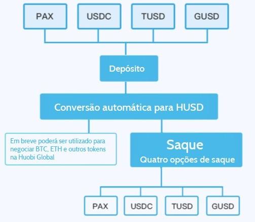 HUSD. Como funciona. Imagem: Huobi