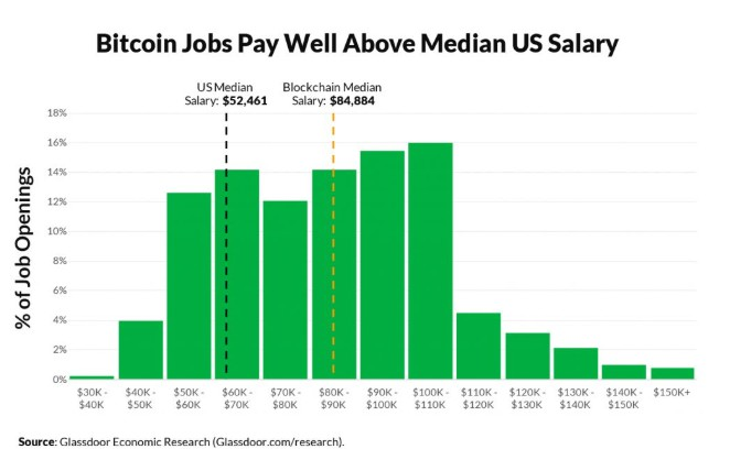 Média de sálario blockchain. Fonte: Glassdoor