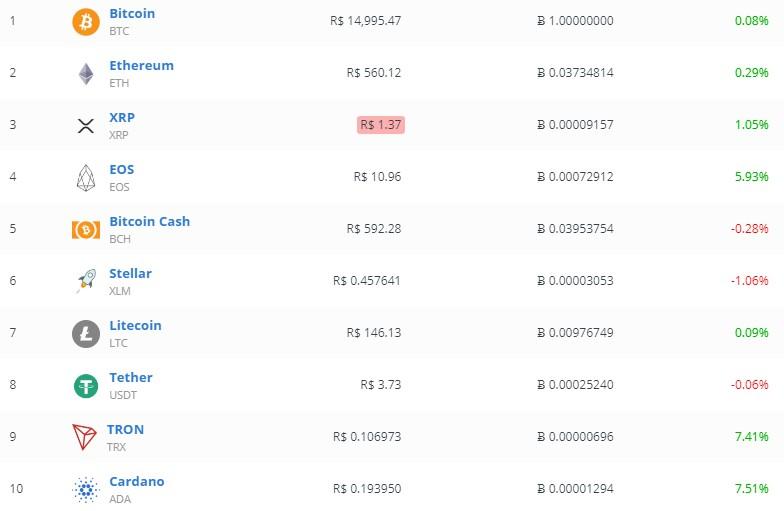 Poloniex Crypto Exchange în App Store
