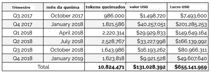 Queima tokens Binance. Imagem: The Block