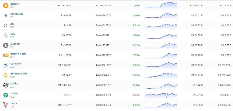 MarketCap Criptomoedas