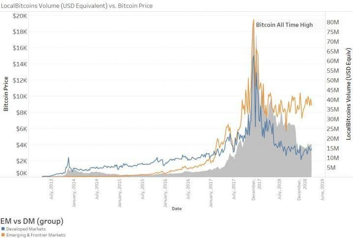 Mercado desenvolvido vs Mercado emergente