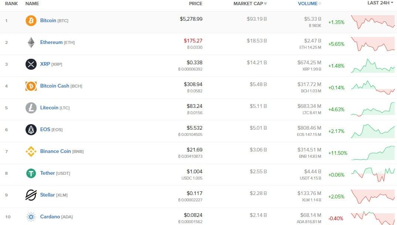Bitcoin rumo aos 5.300 dólares, Binance Coin sobe 12%