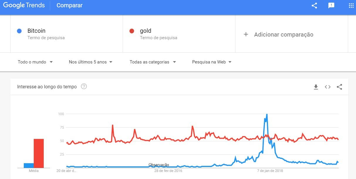 Interesse por ouro vs bitcoin. Fonte: Google Trends