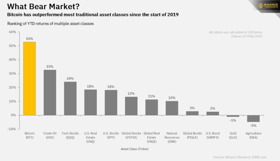 Três formas de investir em bitcoin e suas vantagens