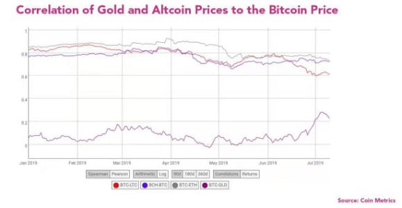 Bitcoin está mais correlacionado com Ouro, não tanto com altcoins 2