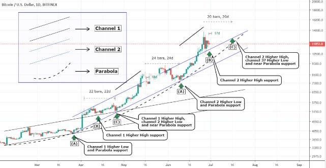 Bitcoin vai subir? Trader aponta U$ 16 mil em breve 2