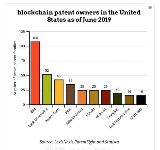 número de patentes por empresa. Imagem twitter