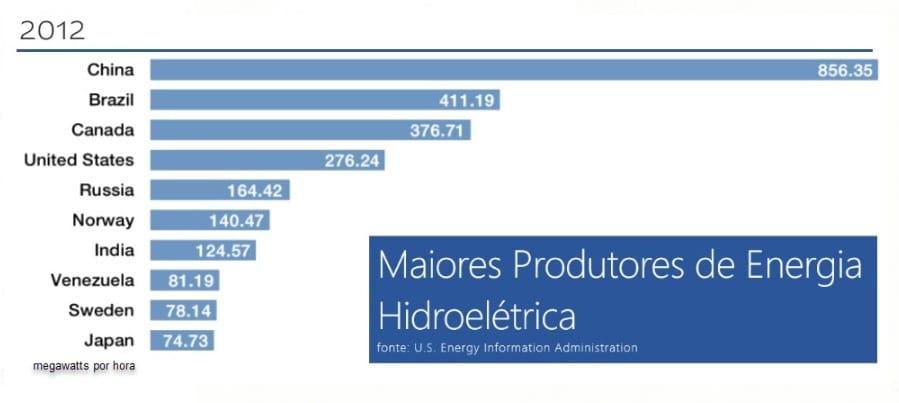 maiores produtores energia hidroeletrica