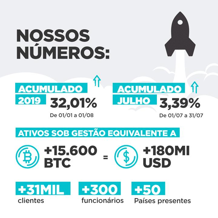 CVM proíbe Atlas Quantum de ofertar investimentos em Bitcoin 2