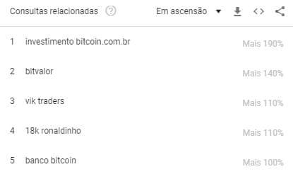 Interesse dos brasileiros pelo Google