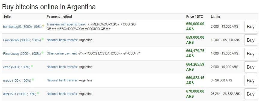 Cotação da Local Bitcoins Argentina supera U$ 12,300 por unidade de Bitcoin