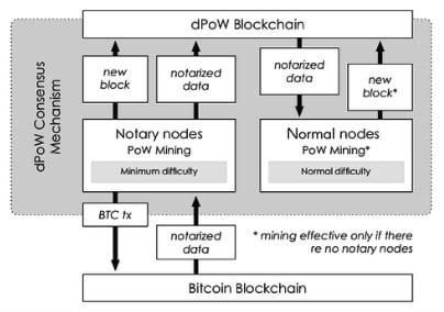Delayed Proof of Work: o algoritmo de consenso multi-blockchain 4