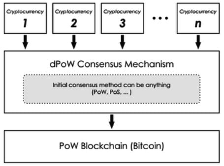Delayed Proof of Work: o algoritmo de consenso multi-blockchain 2