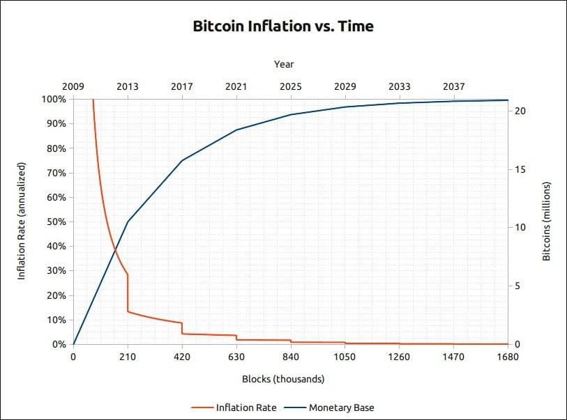 Inflação do Bitcoin ao longo do tempo.