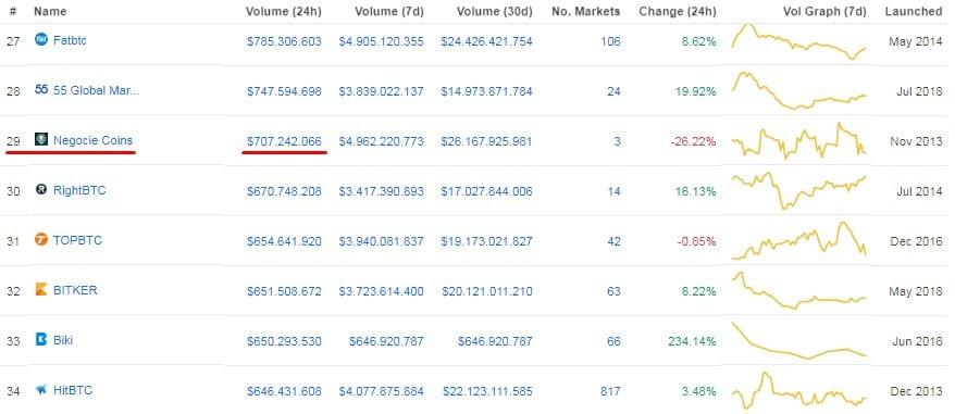 Negocie Coins ainda está no TOP 30 do CoinMarketCap