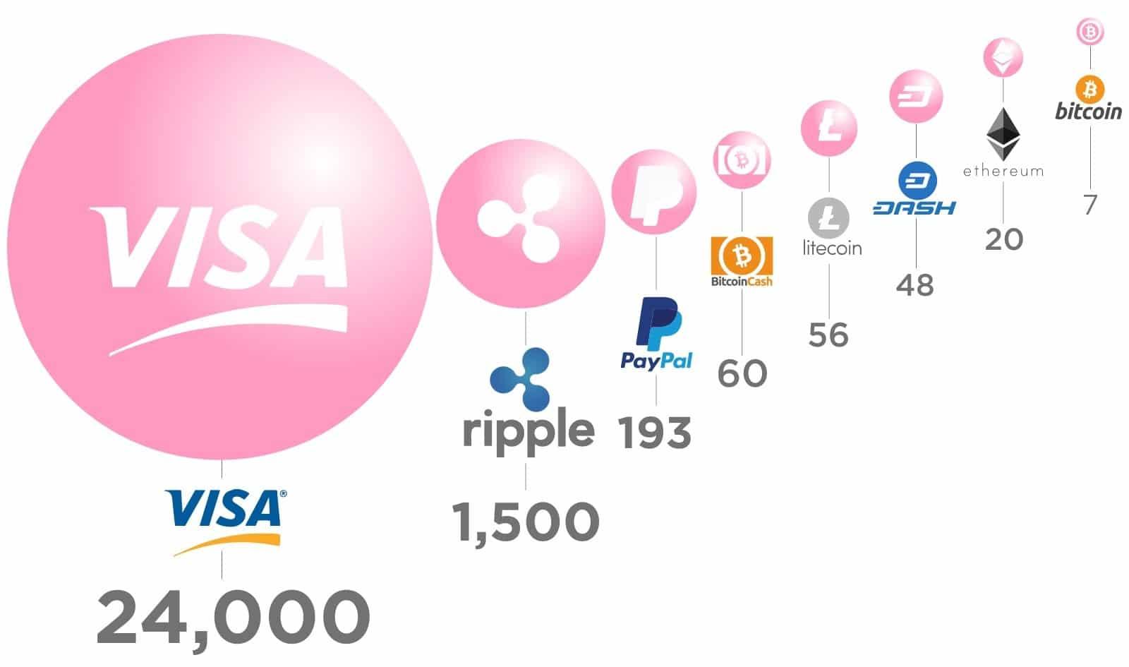 Transações por segundo bitcoin vs Visa. Fonte HowMuch
