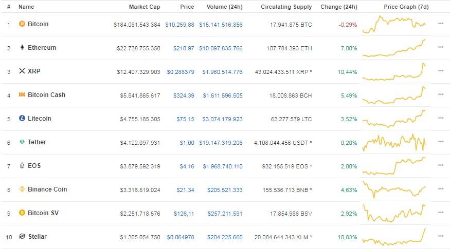 Bitcoin em queda e altcoins se valorizando