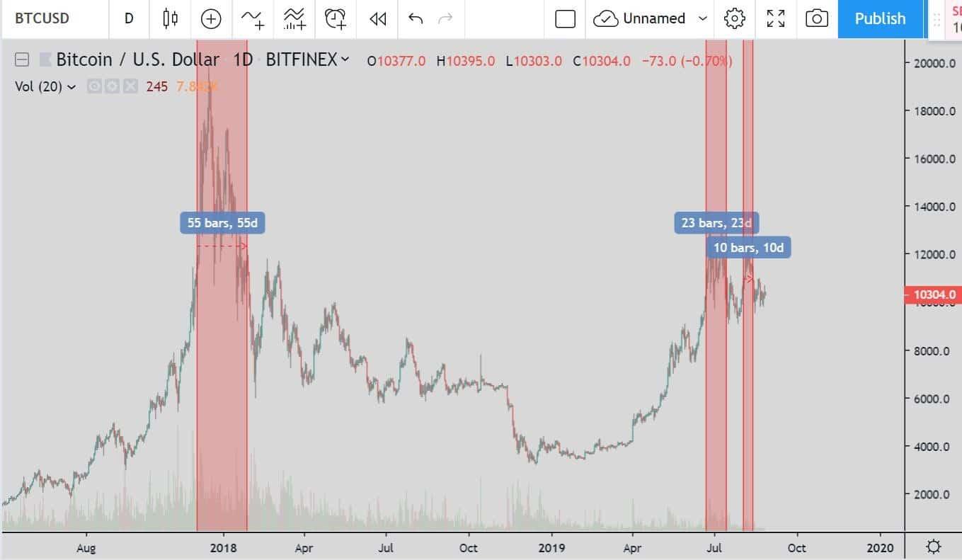 trade moeda digital nicho de investimento em bitcoin