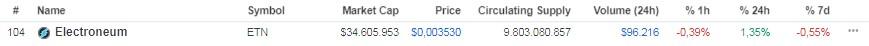 Preço da Electroneum - ETN hoje / Fonte: CoinMarketCap