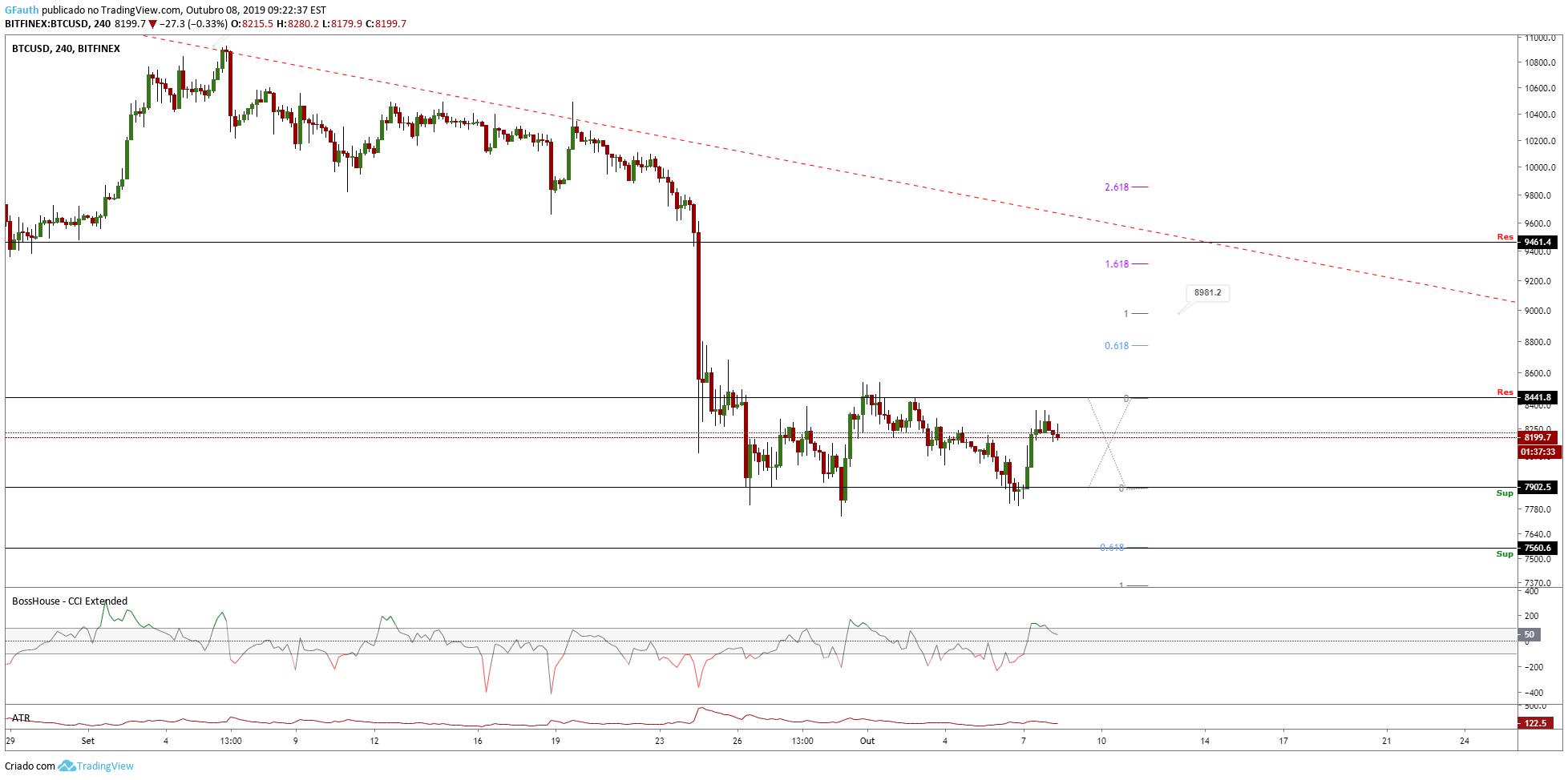 Análise do TradingView: Consolidação no fundo 8