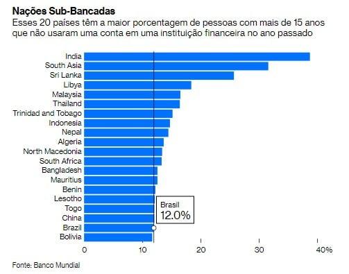 Brasil é um dos países com maior potencial para Bitcoin, ou Libra