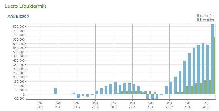 Lucro Líquido e distribuição de dividendos (proventos) nos últimos anos. Notar crescimento acelerado a partir de 2016. Observe também a reversão de um prejuízo de mais de 60 milhões em 2016 para um lucro de mais de 800 milhões em 2019. Fonte: fundamentus.com.br
