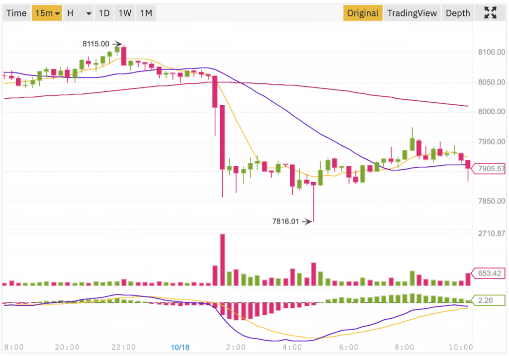 Venda dos Bitcoins na Binance
