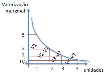 utilidade marginal