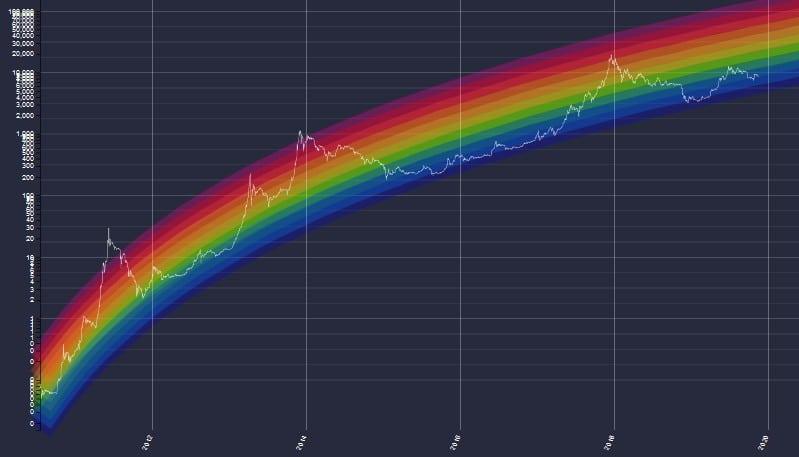 [Image: grafico-arco-iris-do-bitcoin-pode-mostra...-moeda.jpg]