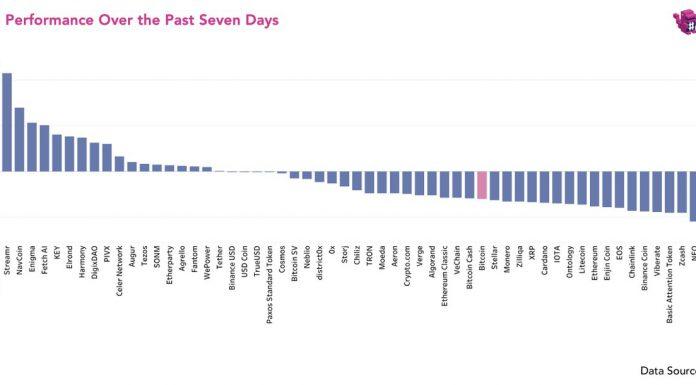 Altcoins valorização nos últimos sete dias